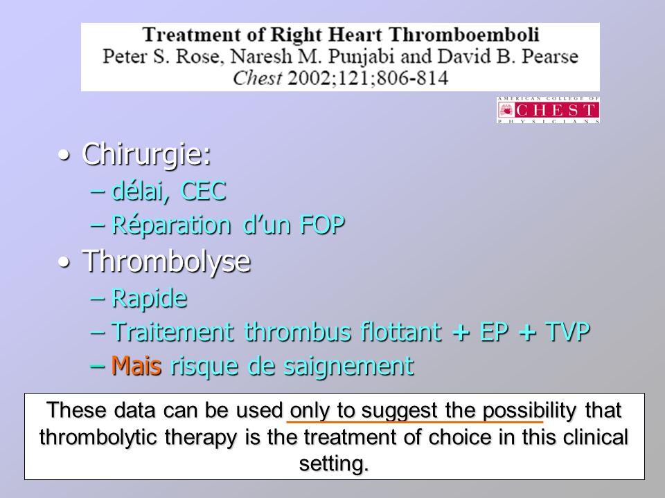 Chirurgie: Thrombolyse délai, CEC Réparation d'un FOP Rapide