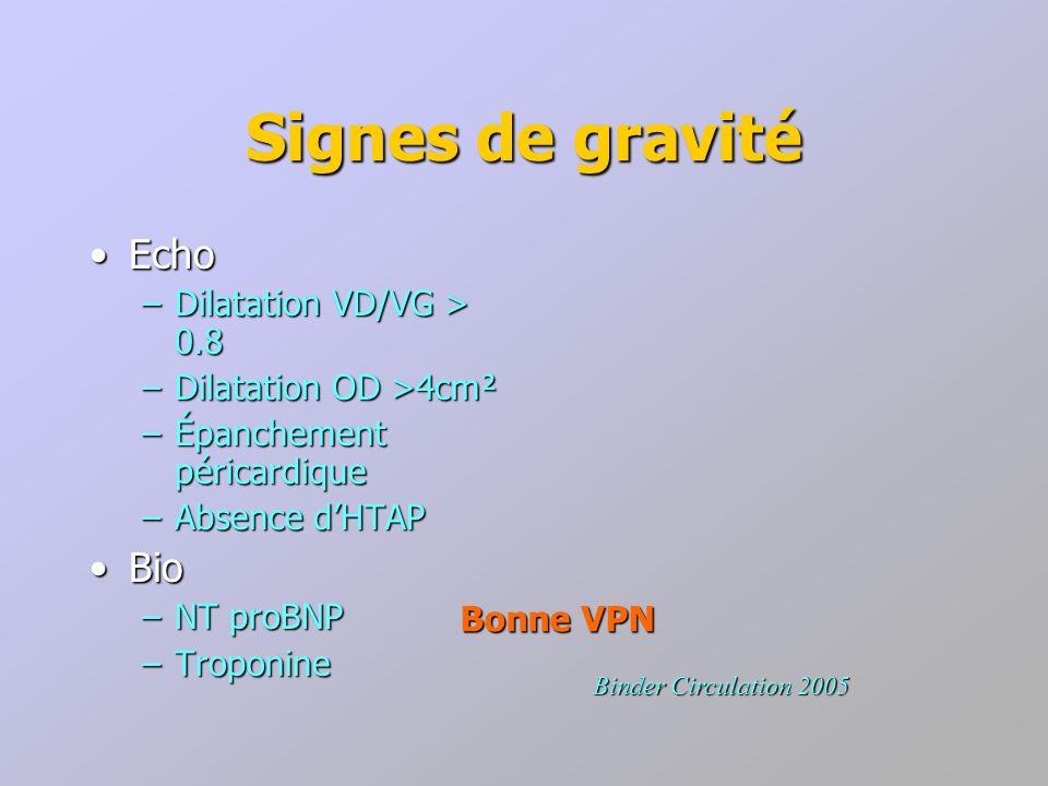 Signes de gravité Echo Bio Dilatation VD/VG > 0.8