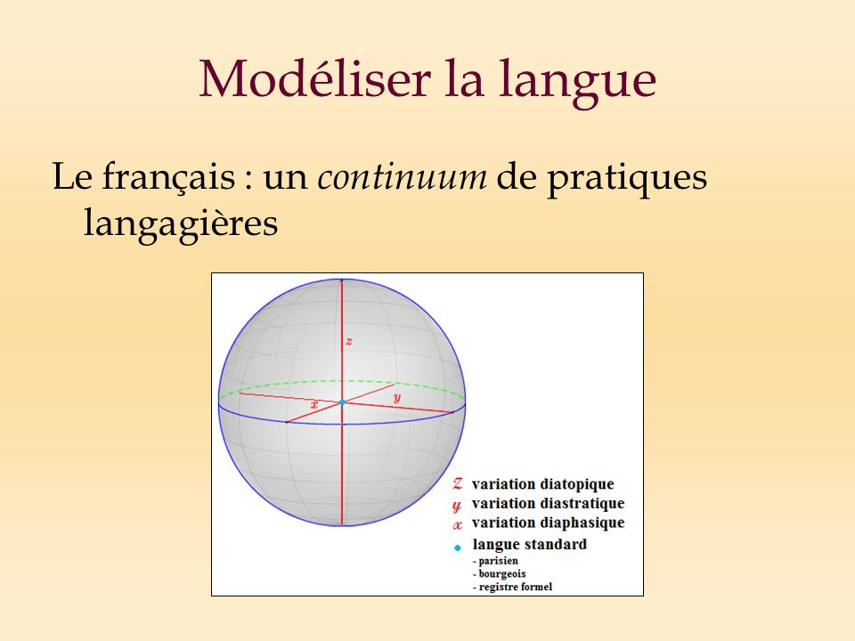 Modéliser la langue Le français : un continuum de pratiques langagières