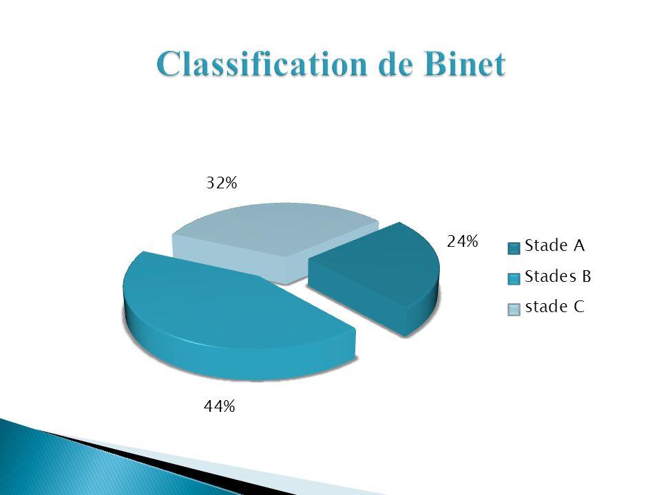 Classification de Binet