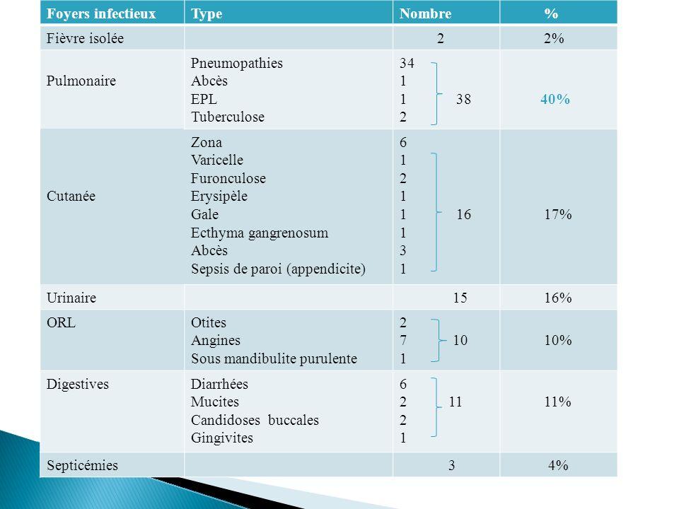 Foyers infectieux Type. Nombre. % Fièvre isolée. 2. 2% Pulmonaire. Pneumopathies. Abcès. EPL.