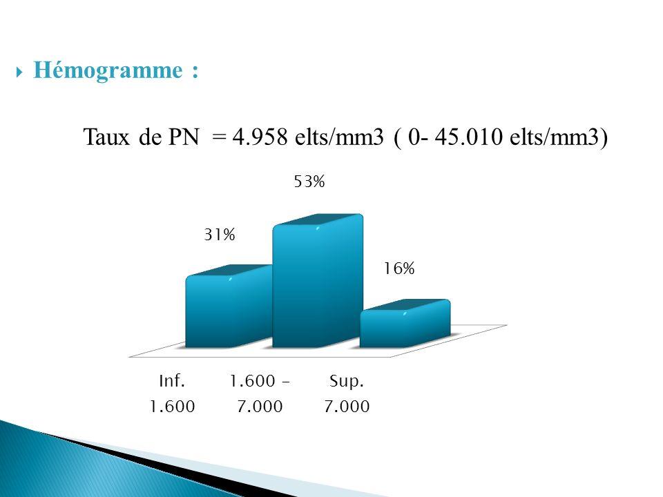 Hémogramme : Taux de PN = 4.958 elts/mm3 ( 0- 45.010 elts/mm3)