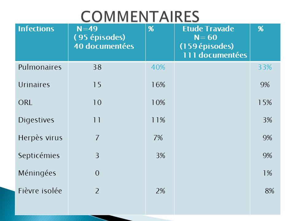 COMMENTAIRES Infections N=49 ( 95 épisodes) 40 documentées %