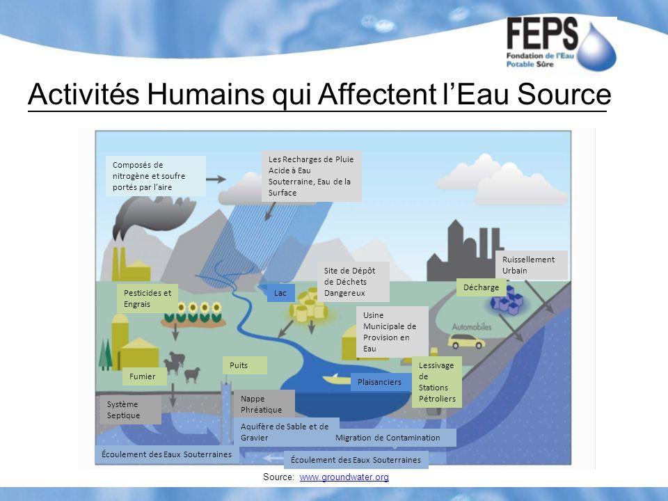 Activités Humains qui Affectent l'Eau Source