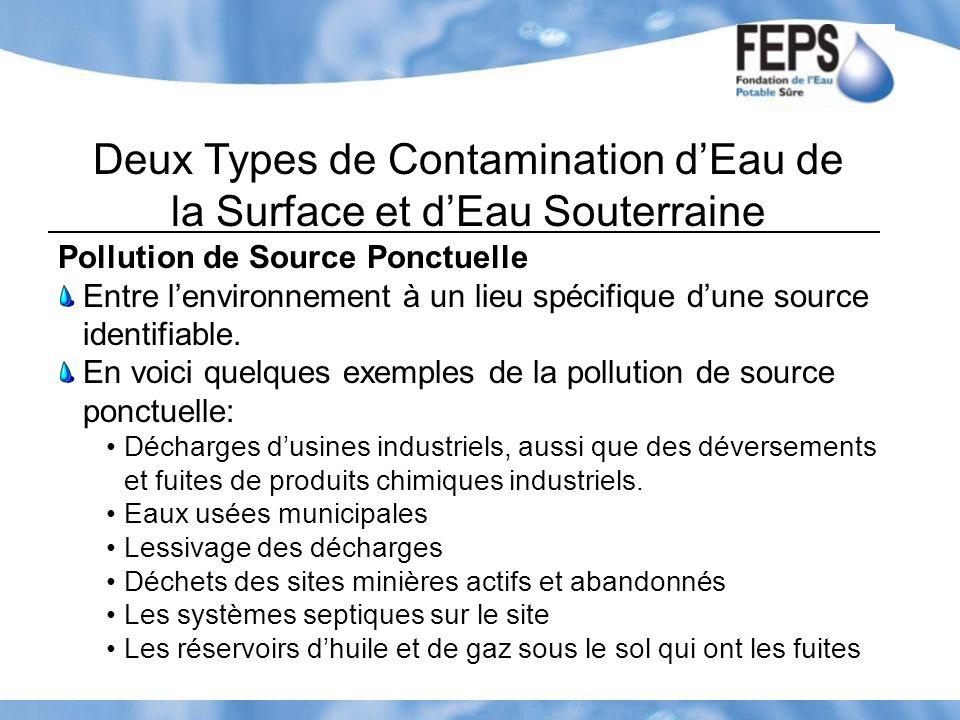 Deux Types de Contamination d'Eau de la Surface et d'Eau Souterraine