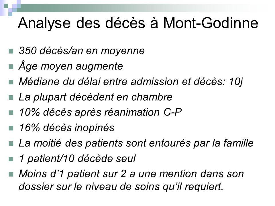 Analyse des décès à Mont-Godinne