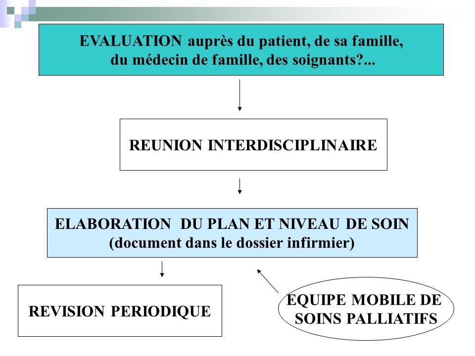 EVALUATION auprès du patient, de sa famille,
