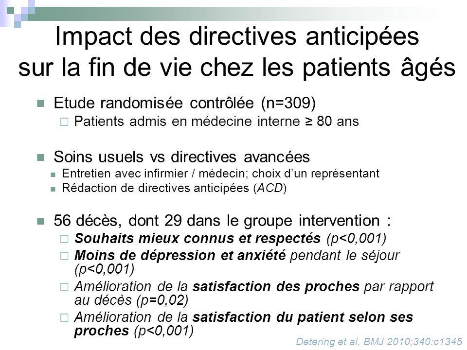 Impact des directives anticipées sur la fin de vie chez les patients âgés
