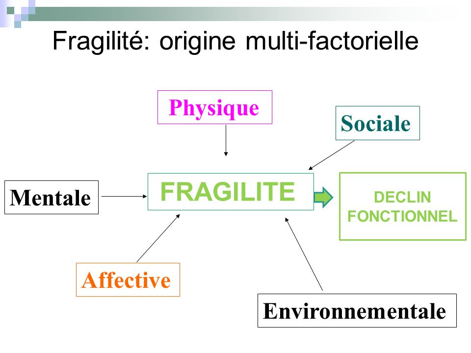 Fragilité: origine multi-factorielle