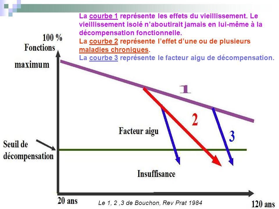 La courbe 3 représente le facteur aigu de décompensation.