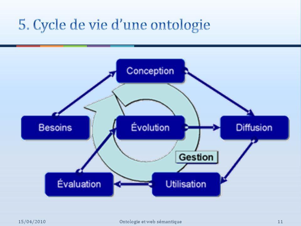 5. Cycle de vie d'une ontologie