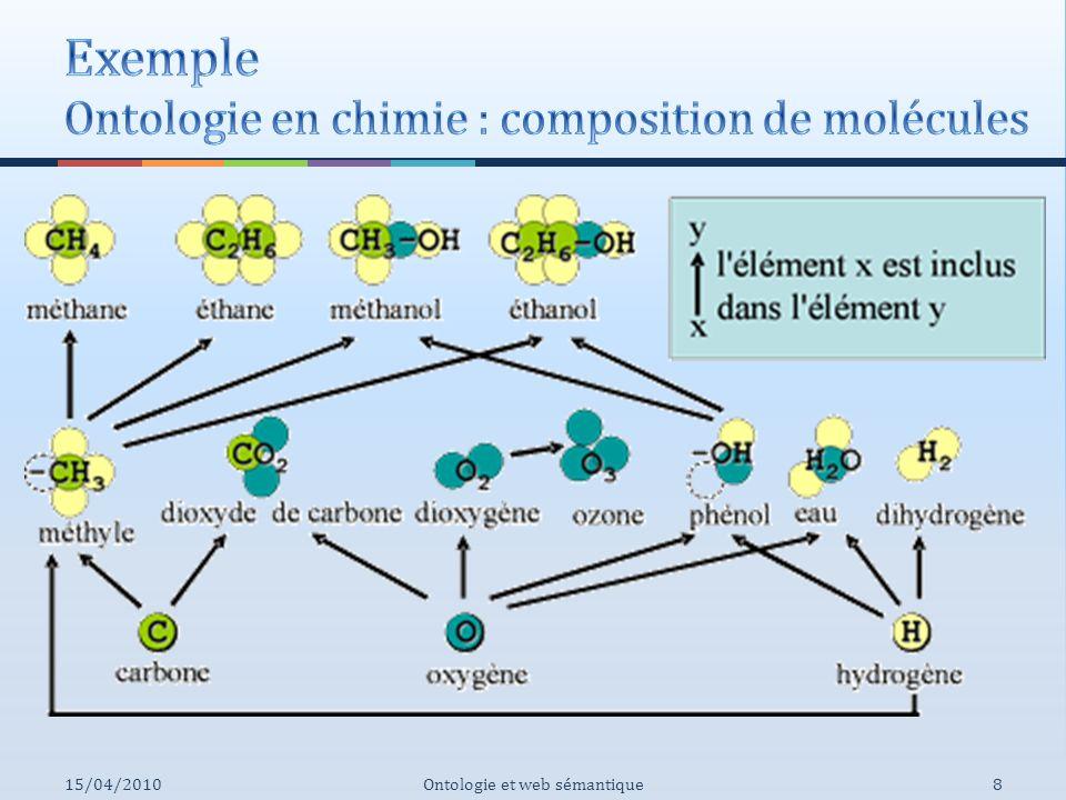 Exemple Ontologie en chimie : composition de molécules