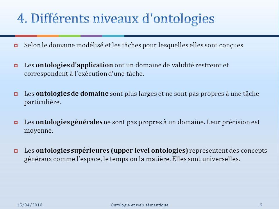4. Différents niveaux d ontologies