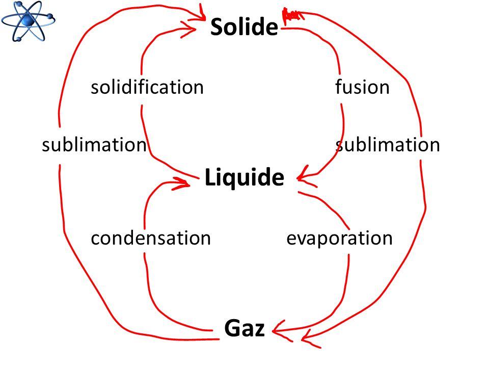 Solide Liquide Gaz solidification fusion sublimation sublimation