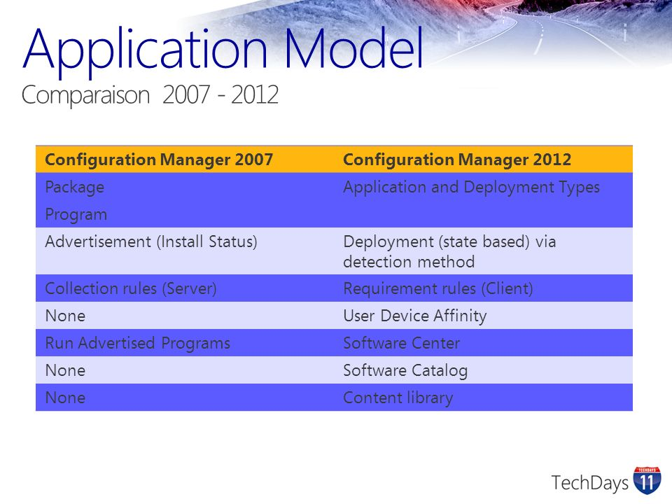 Application Model Comparaison 2007 - 2012