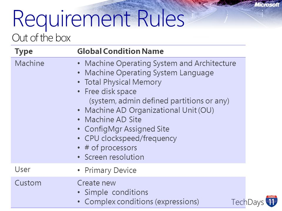 Requirement Rules Out of the box