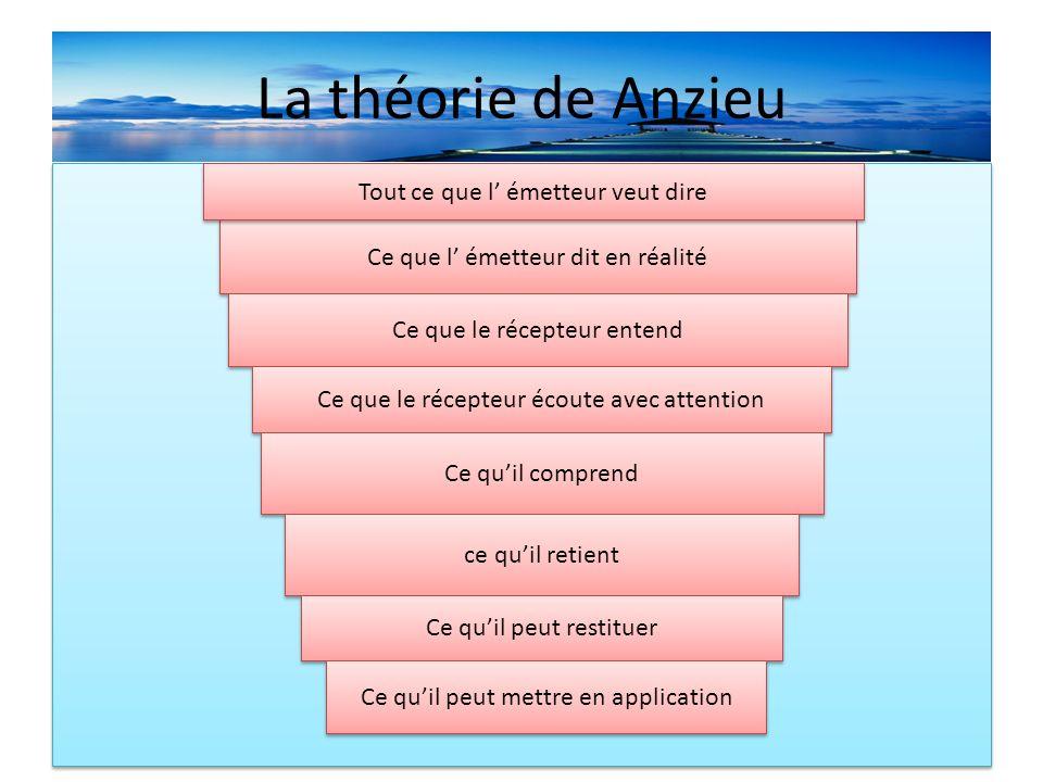 La théorie de Anzieu Tout ce que l' émetteur veut dire