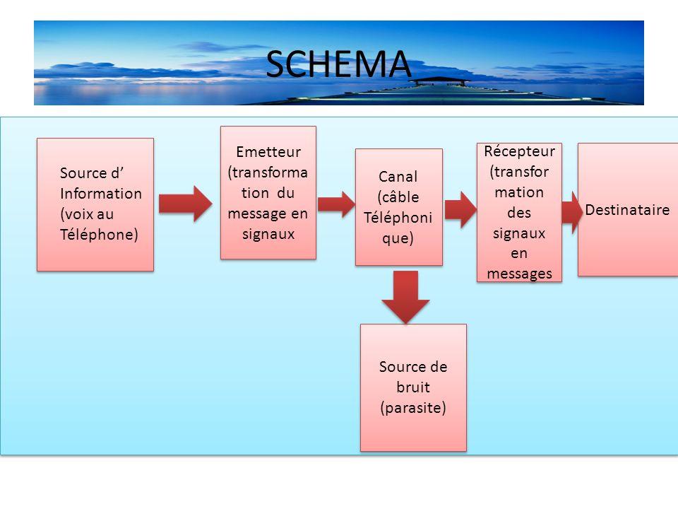 SCHEMA Emetteur (transformation du message en signaux Récepteur
