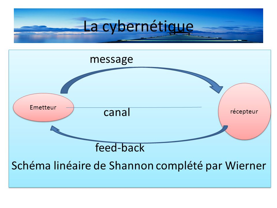 La cybernétique message canal feed-back Schéma linéaire de Shannon complété par Wierner récepteur.