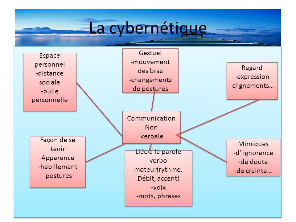La cybernétique Gestuel Espace personnel -mouvement des bras