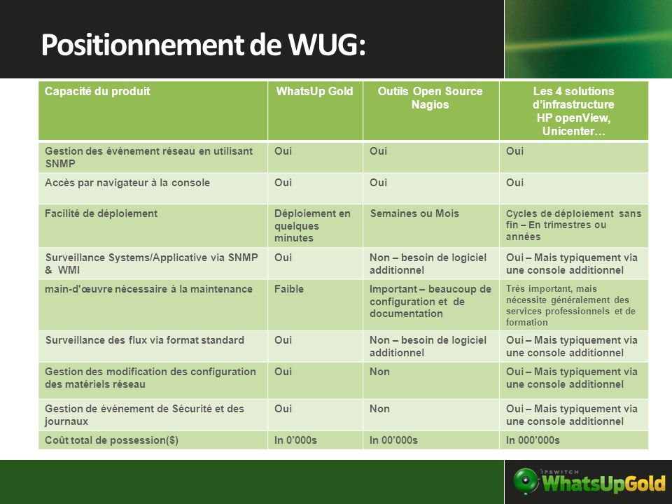 Positionnement de WUG: