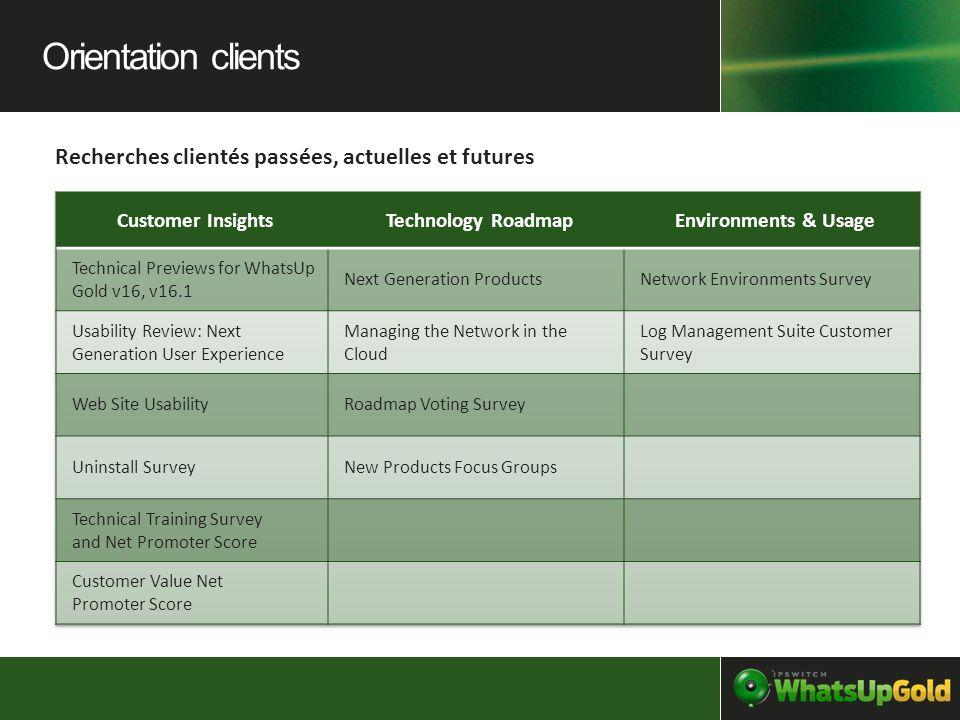 Orientation clients Recherches clientés passées, actuelles et futures