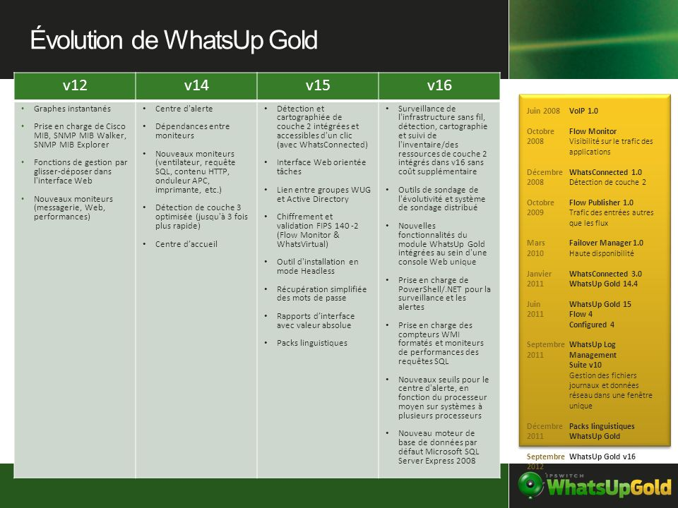 Évolution de WhatsUp Gold