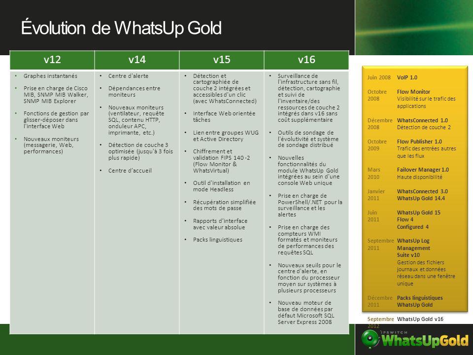 Évolution de WhatsUp Gold
