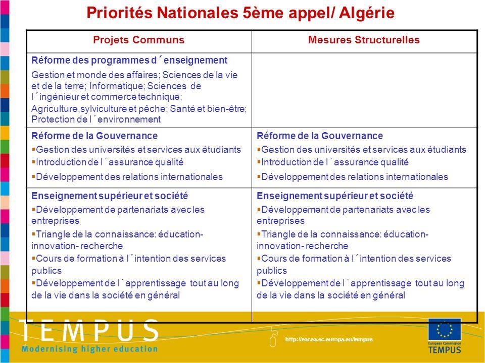 Priorités Nationales 5ème appel/ Algérie Mesures Structurelles