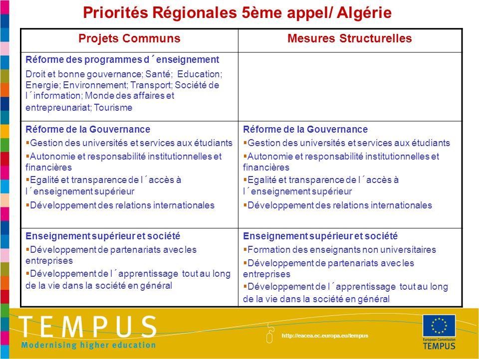 Priorités Régionales 5ème appel/ Algérie Mesures Structurelles
