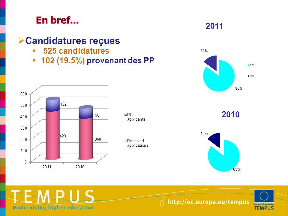 En bref... Candidatures reçues 2011 525 candidatures