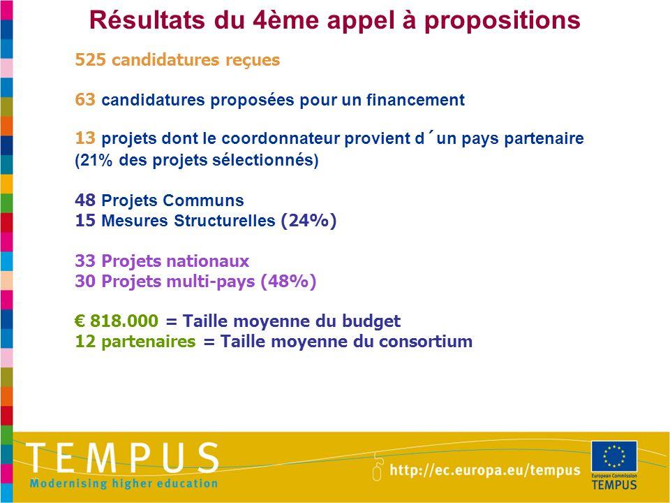 Résultats du 4ème appel à propositions