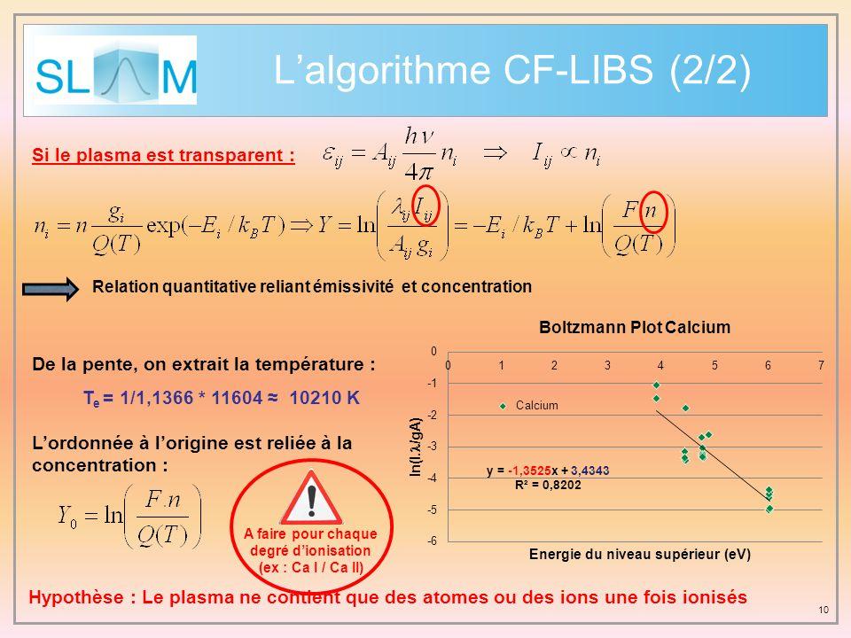 L'algorithme CF-LIBS (2/2)