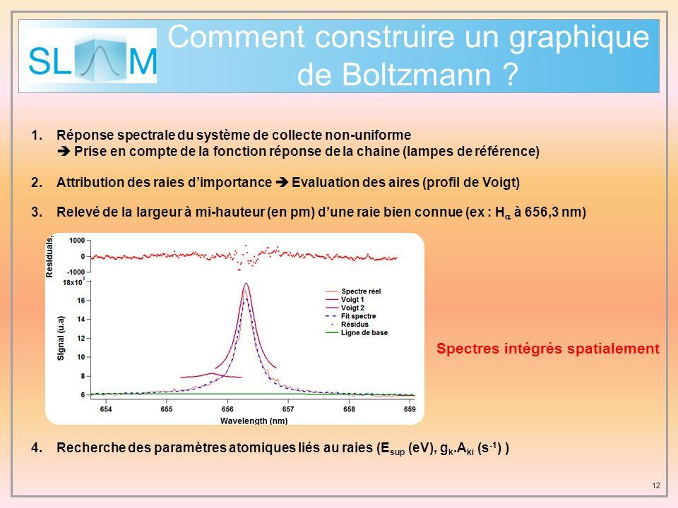 Comment construire un graphique de Boltzmann