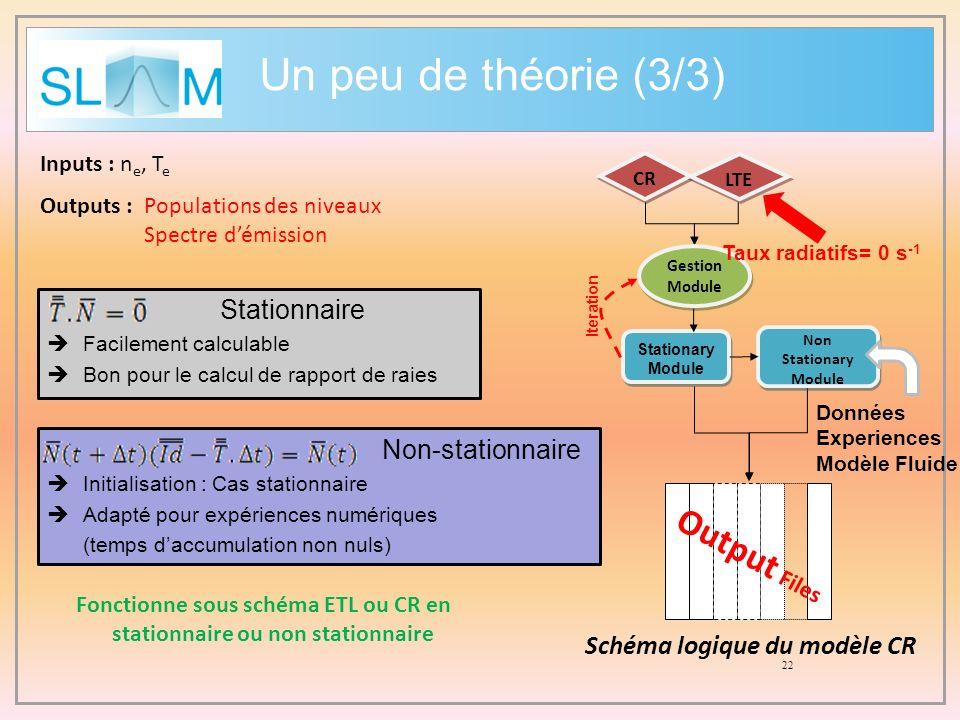 Schéma logique du modèle CR