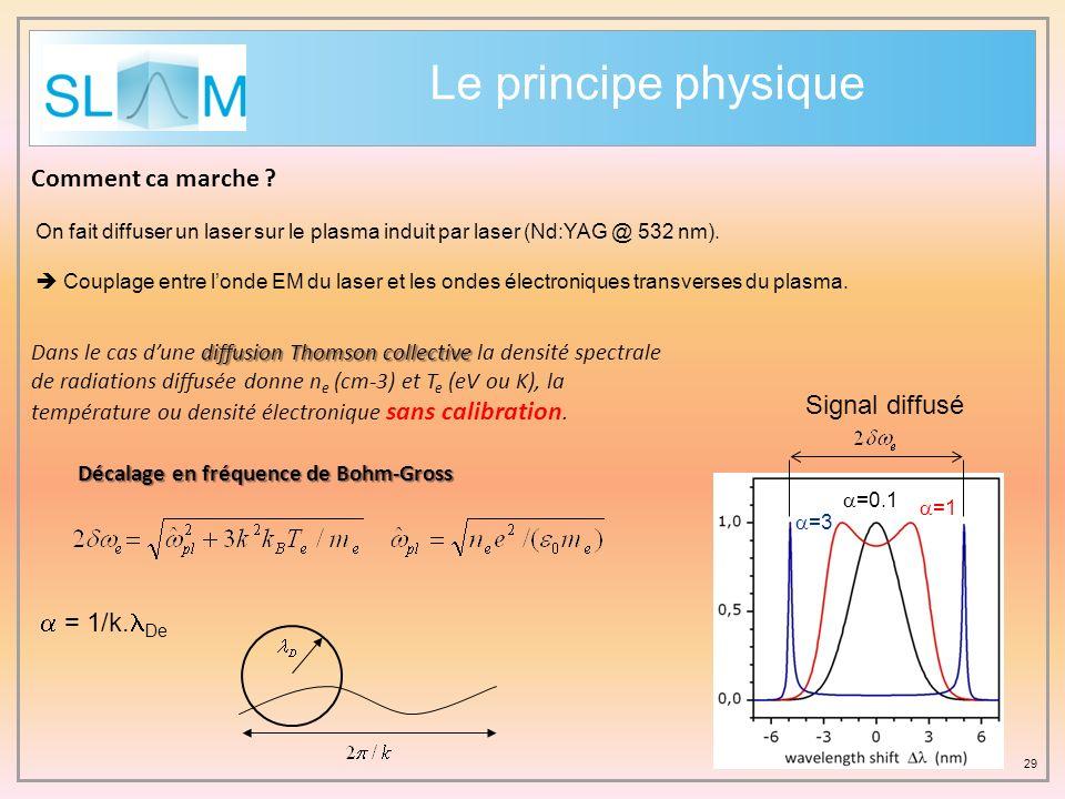 Le principe physique Comment ca marche Signal diffusé a = 1/k.lDe