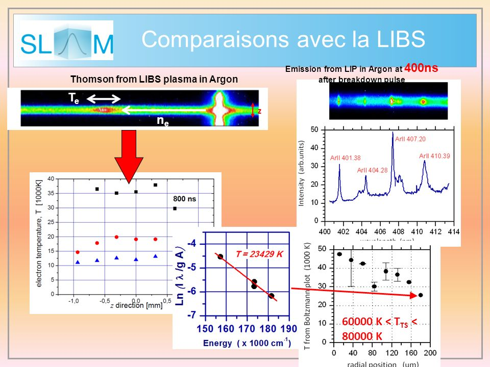 Emission from LIP in Argon at 400ns Thomson from LIBS plasma in Argon