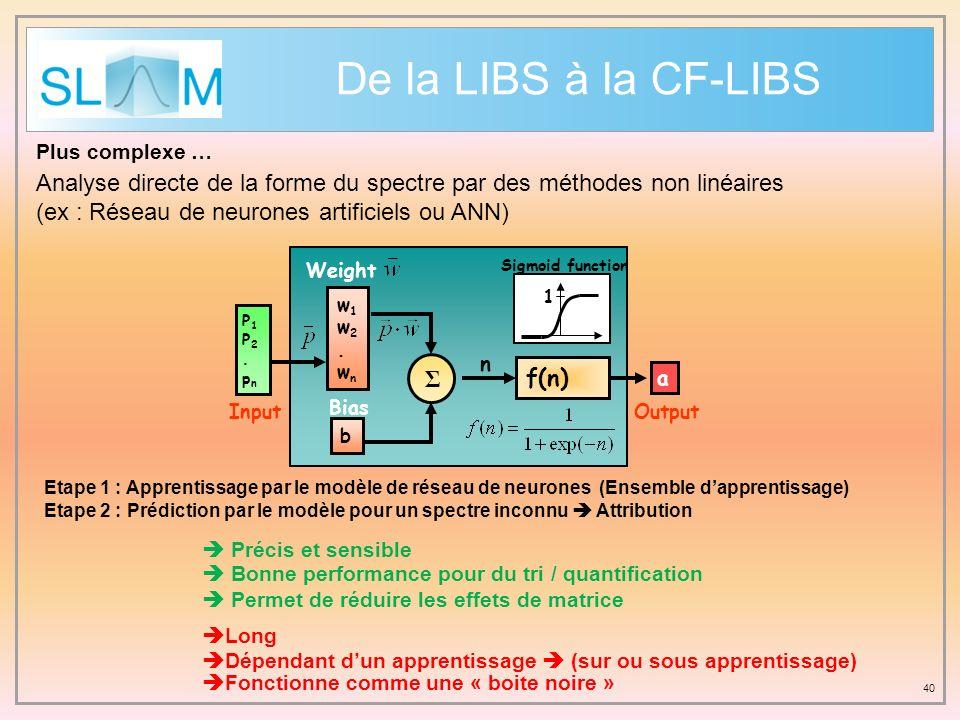 De la LIBS à la CF-LIBS Plus complexe … Analyse directe de la forme du spectre par des méthodes non linéaires.