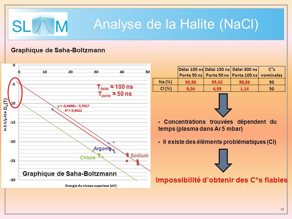 Analyse de la Halite (NaCl)