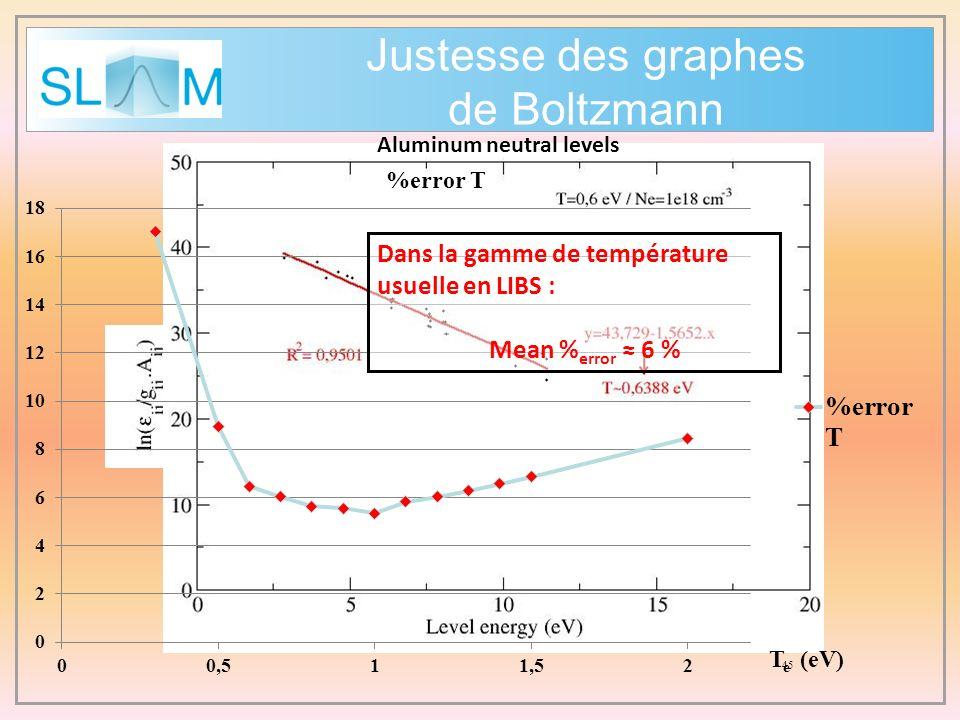 Justesse des graphes de Boltzmann