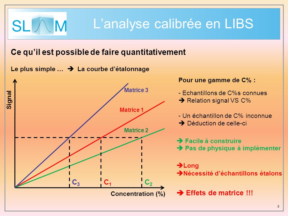 L'analyse calibrée en LIBS