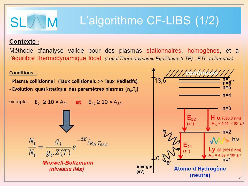 L'algorithme CF-LIBS (1/2)