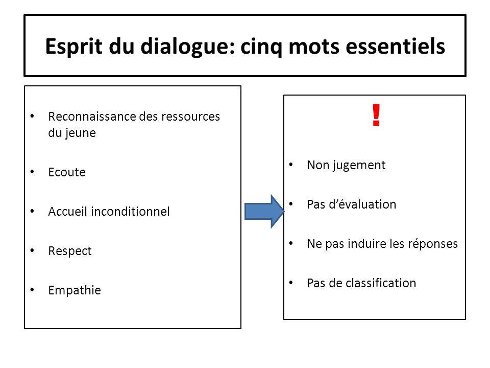 Esprit du dialogue: cinq mots essentiels