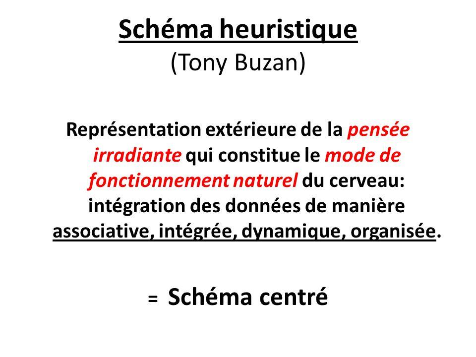 Schéma heuristique (Tony Buzan)