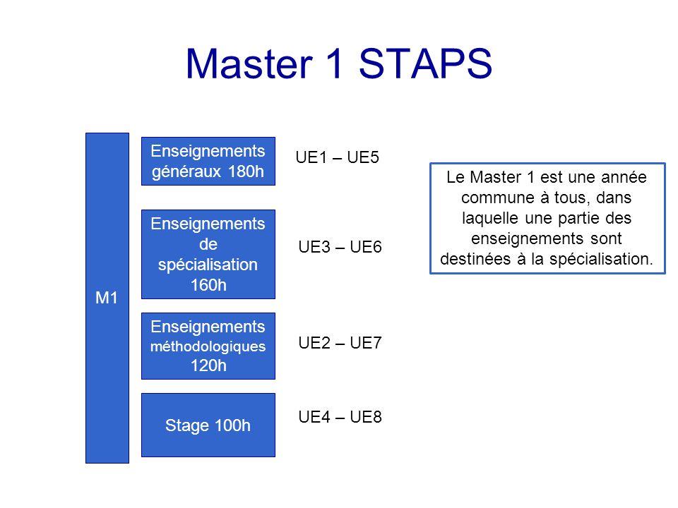 Master 1 STAPS Enseignements généraux 180h UE1 – UE5