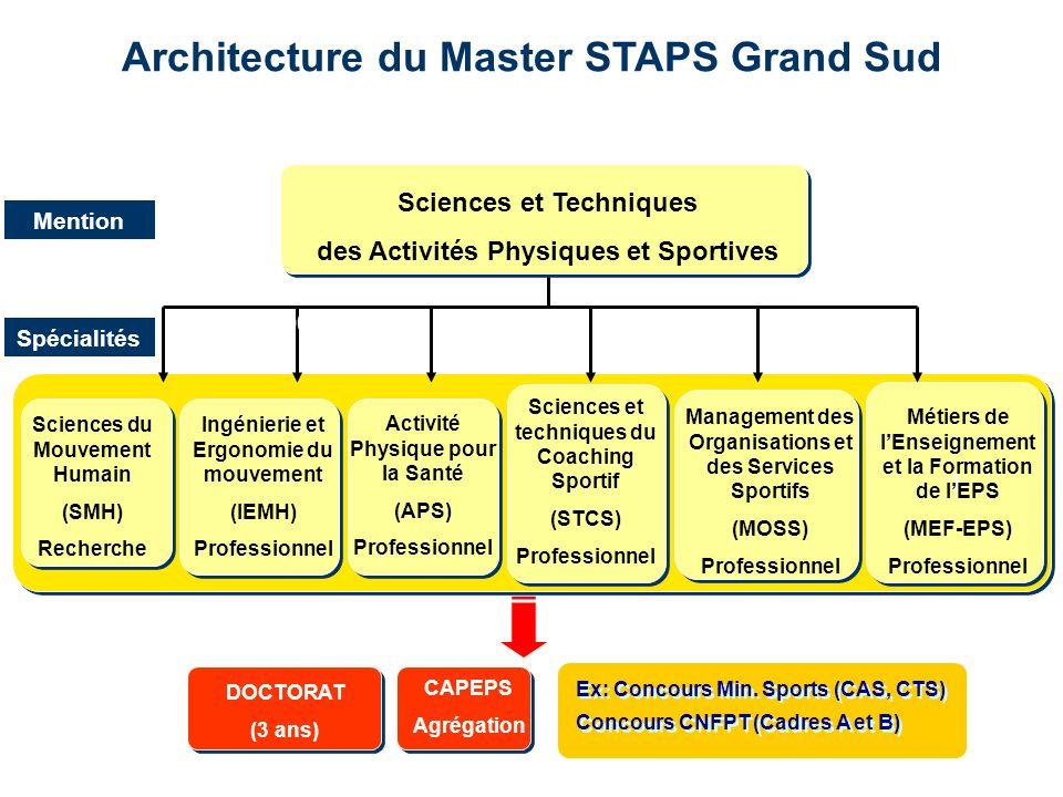 Architecture du Master STAPS Grand Sud