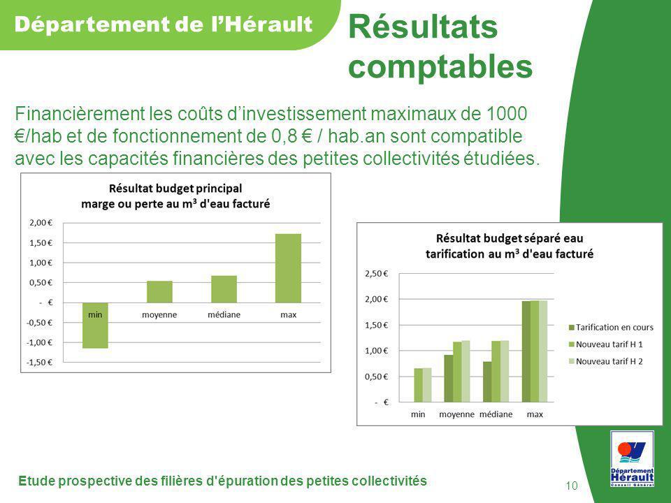 Résultats comptables