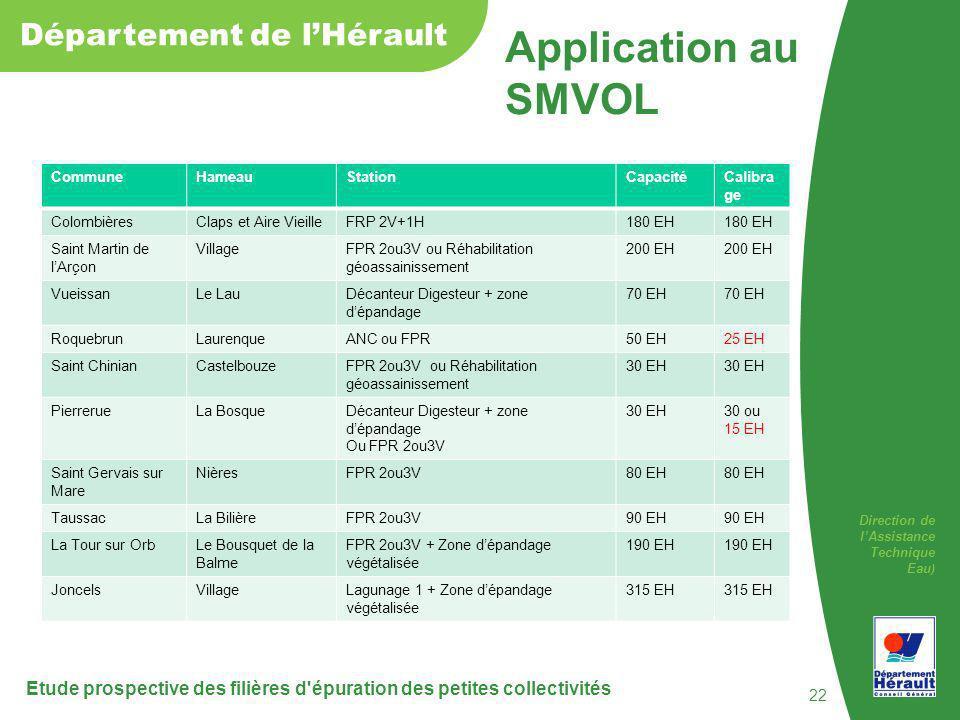 Application au SMVOL Commune. Hameau. Station. Capacité. Calibrage. Colombières. Claps et Aire Vieille.