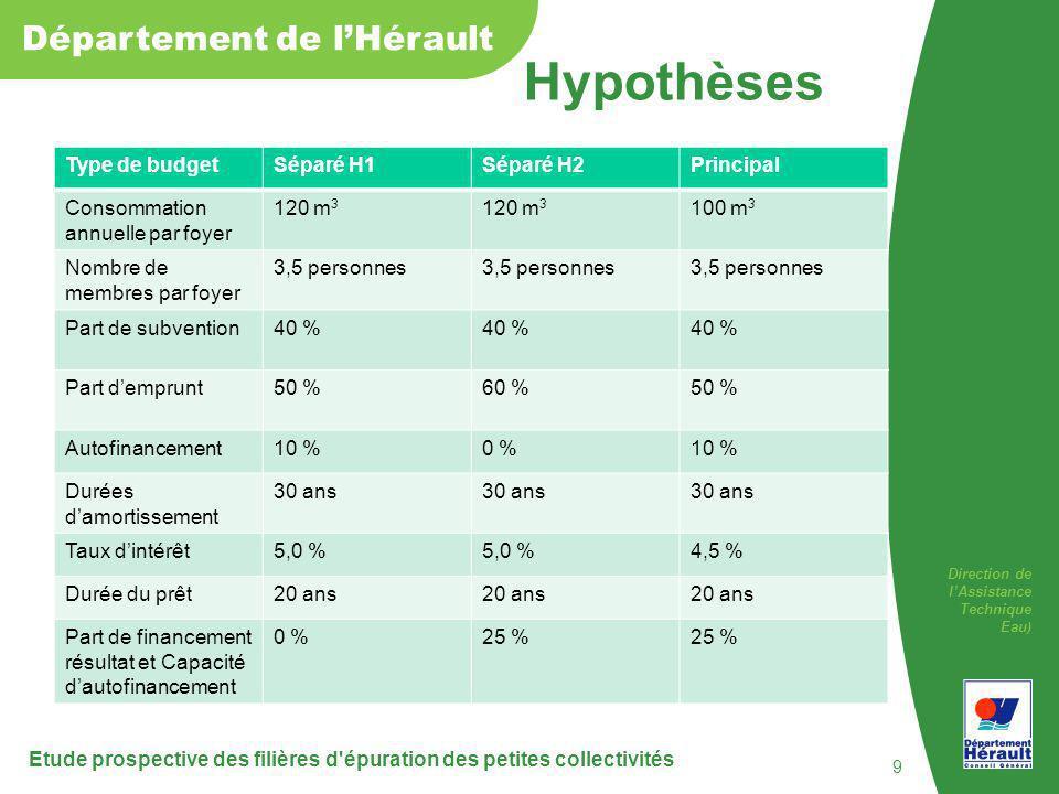 Hypothèses Type de budget Séparé H1 Séparé H2 Principal