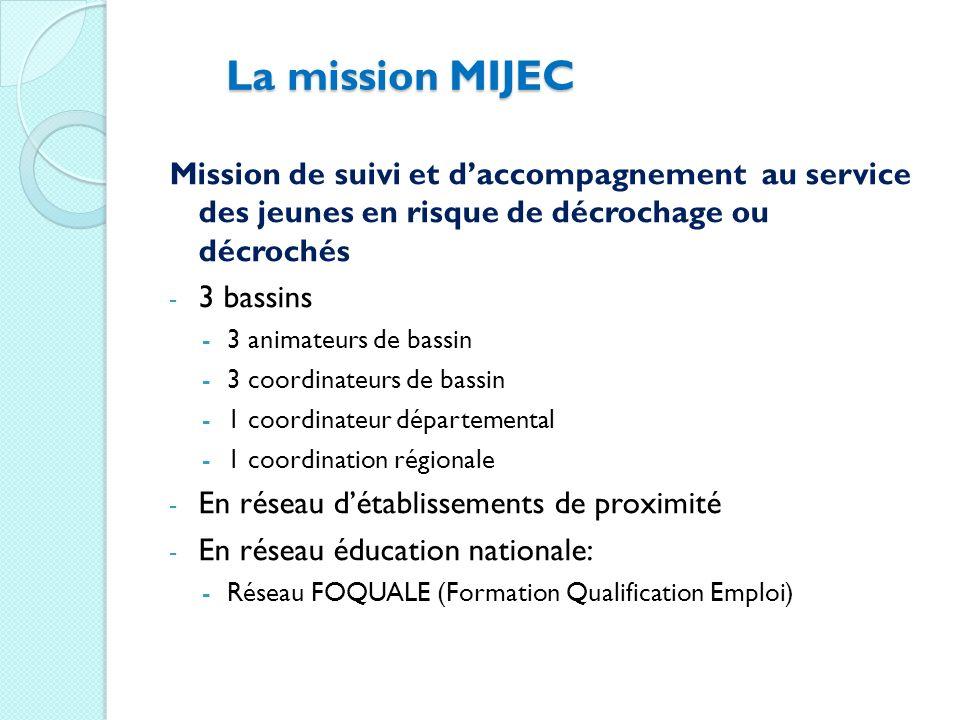 La mission MIJEC Mission de suivi et d'accompagnement au service des jeunes en risque de décrochage ou décrochés.